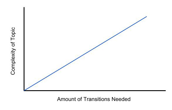 Complexity of Subject vs Amount of Transitions